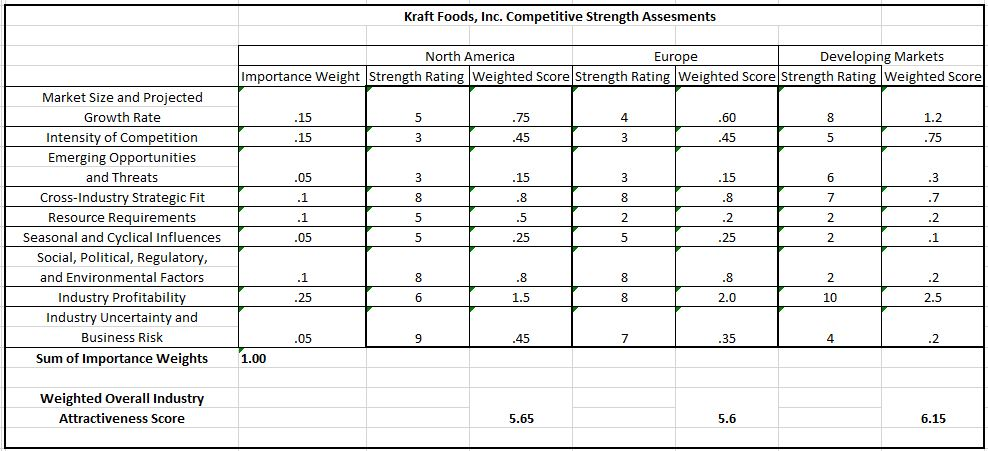 kraft food strategic analysis External analysis for kraft foods through the utilization of a swot analysis kraft foods has been able to determine internal and external threats and in 2011 kraft announced its intent to create two independent public companies by the end of 2012 as a strategic approach.