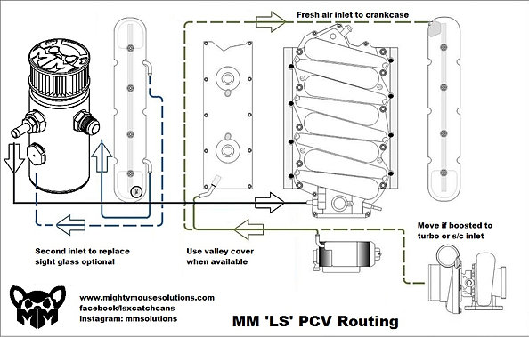 ls1 pcv diagram