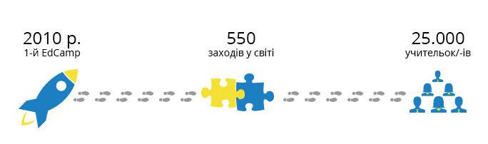 Історія руху EdCamp в цифрах