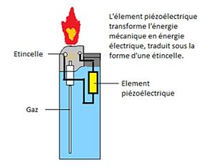 Tpe le silicium aspect physique - Electricite multiprise briquet ...