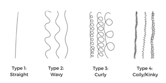 CUrl pattern chart.png