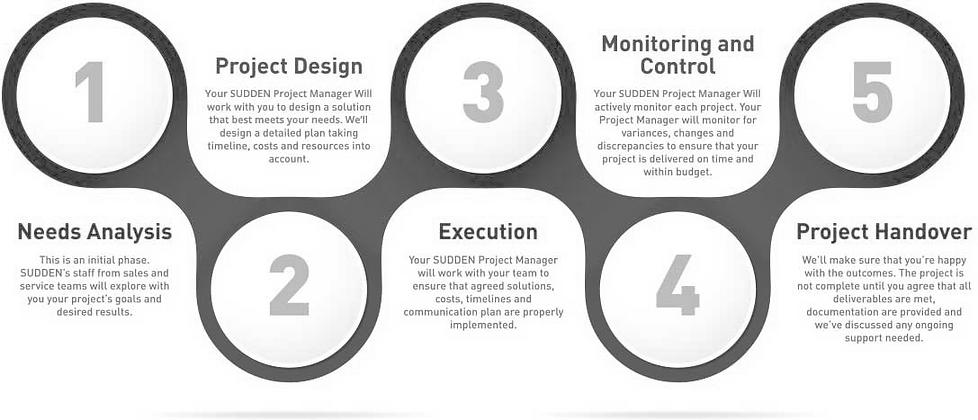 management-process.png