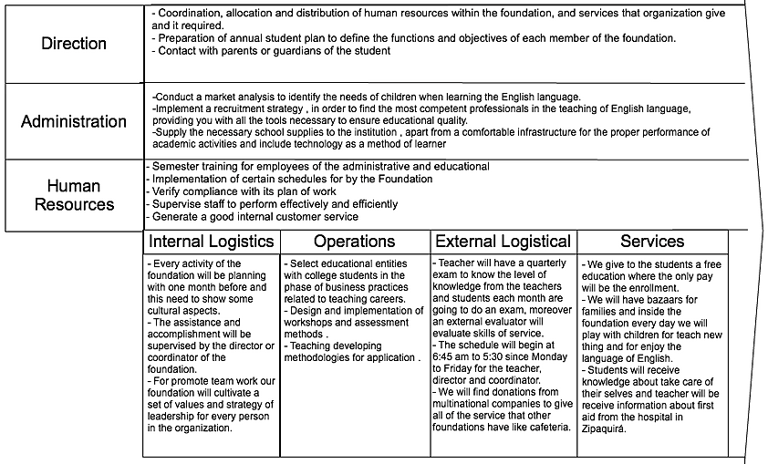 value chain analysis a f T/f: because primary activities like inbound logistics, operations, and outbound logistics are applicable only to tangible goods, value-chain analysis is.