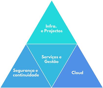 solucoes-piramide-2x.png