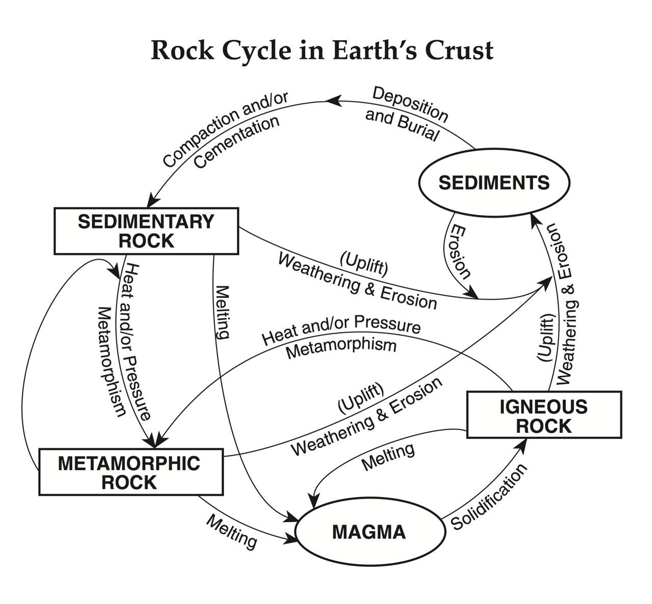 joshtimlin | ESRT Rock Cycle