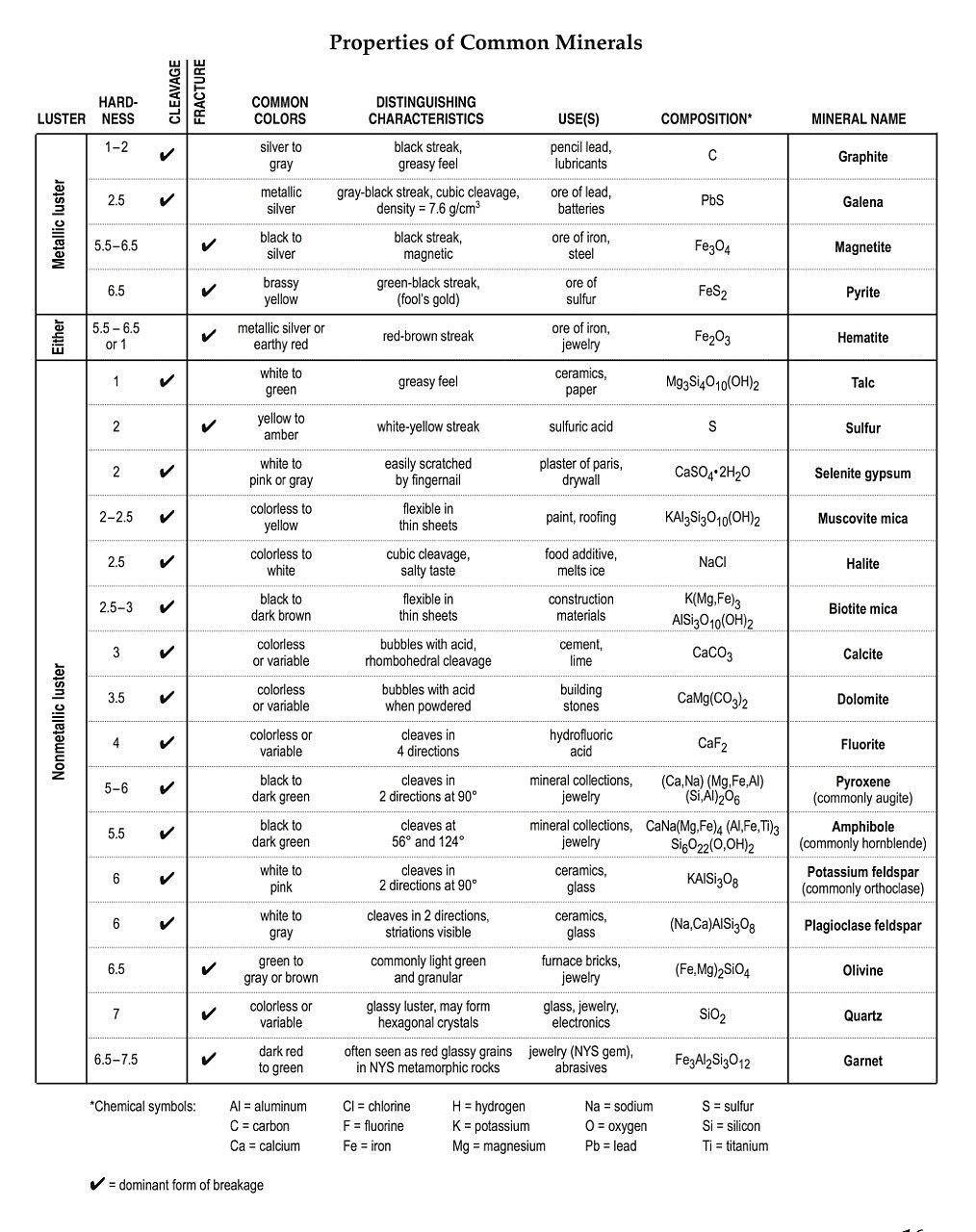 joshtimlin | ESRT Mineral Properties