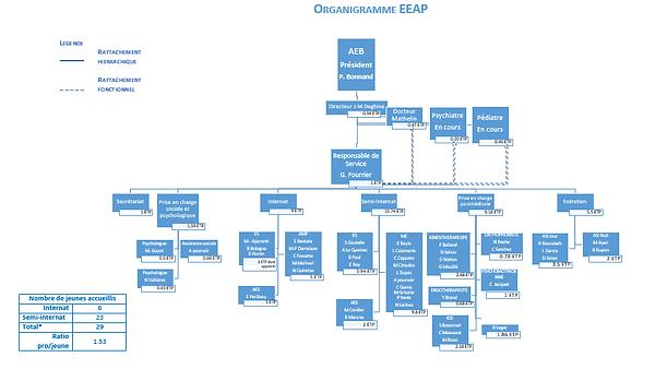 AAA Organigramme EEAP.png