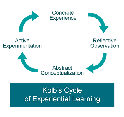 kolb learning experience Kolb's experiential learning theory and its application in  experiential learning: experience as the  kolb's experiential learning theory kolb.