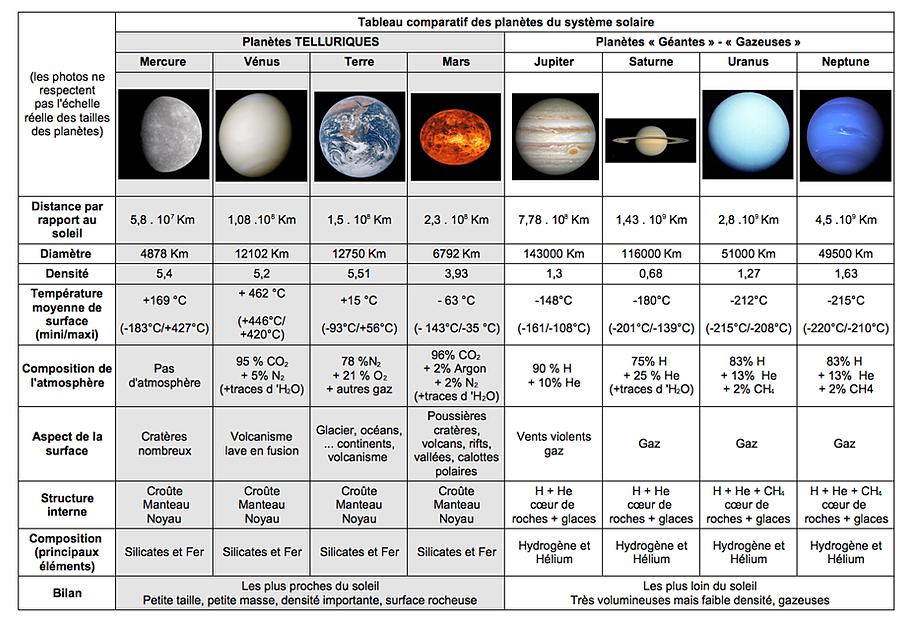 Svt college terre syst me solaire for Systeme pour accrocher des tableaux