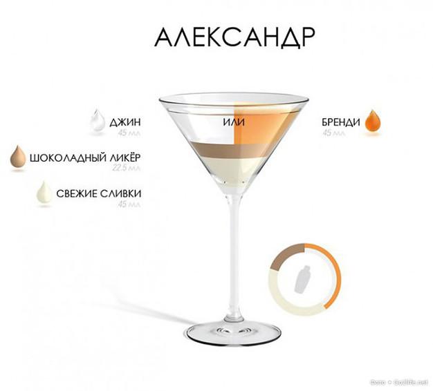 простые коктейли на вечеринку рецепты