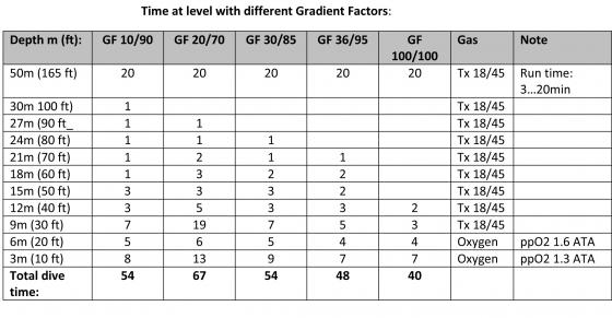Tri Mix Dive Tables : Gradient factors add helium the rebreather epicenter