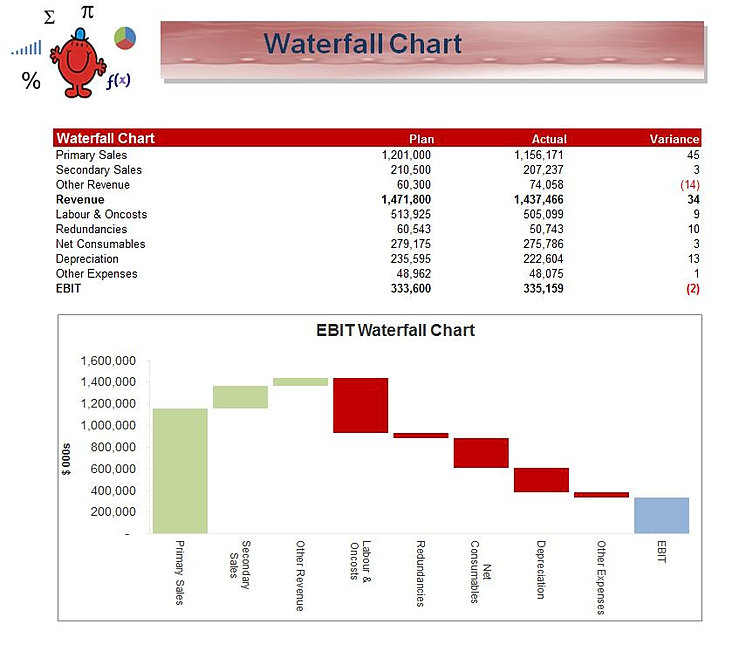 excel waterfall chart example. Black Bedroom Furniture Sets. Home Design Ideas