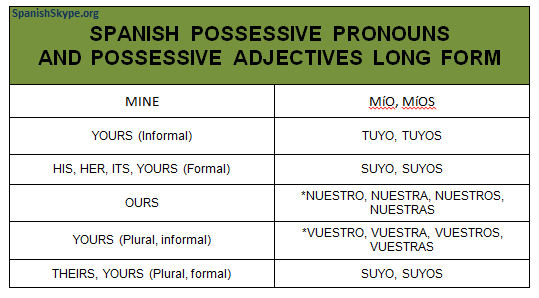 Spanish Possessive Pronouns   One on one Spanish lessons via Skype ...