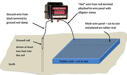 Electric Shock Mat Bear Deterrent