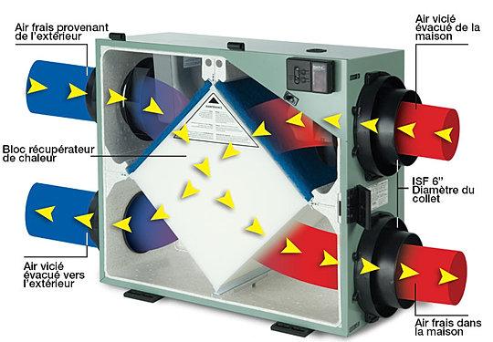 Hydro htech r cup rateur a rothermique changeur d 39 air - Recuperateur d humidite ...