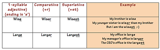 superlative, comparative and superlative, ESL superlative, adjective,