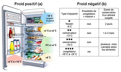 refrigerateur temperature