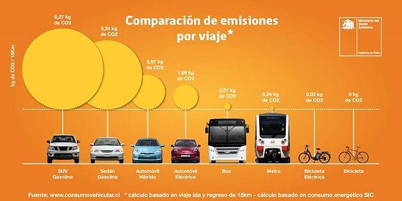 Emisiones-por-viajes_tipo-de-vehículos.j