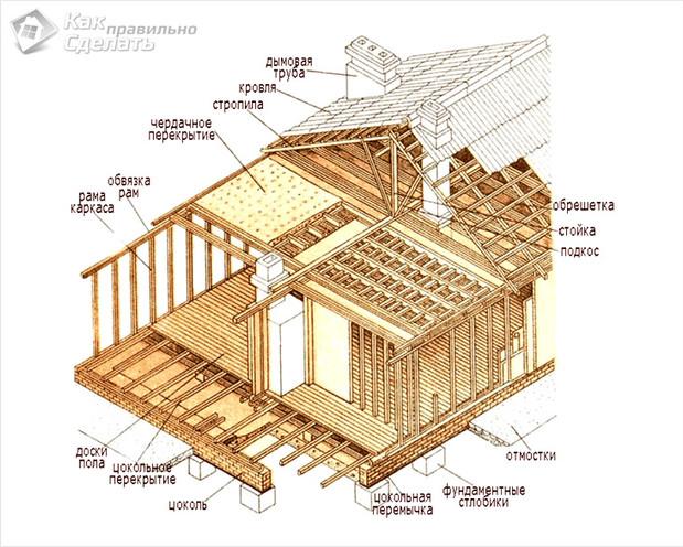 Как построить каркасный дом в майнкрафт