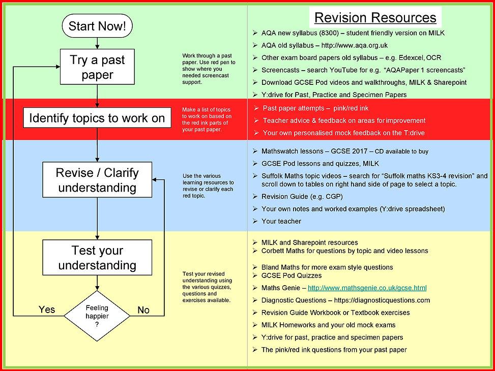 Year-11-Revision-Advice-Booklet-v3-1.jpg