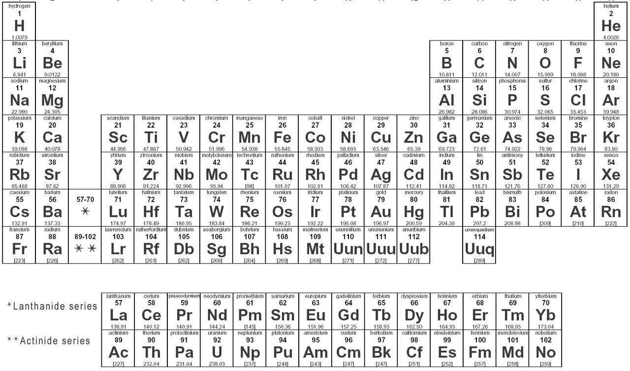 Periodic table atomic numbers gallery periodic table images periodic table with mass numbers and atomic numbers periodic table mass atomic numbers table with periodic gamestrikefo Gallery