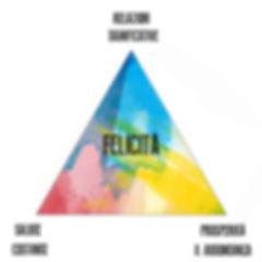 triangolo della felicità