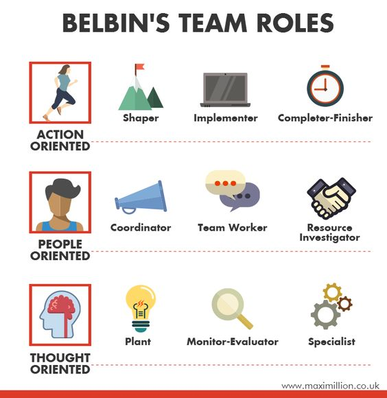 belbin theory essay The limitations of belbin belbin team role theory can be used to predict team performance when used in a work setting the extensive research behind the belbin.