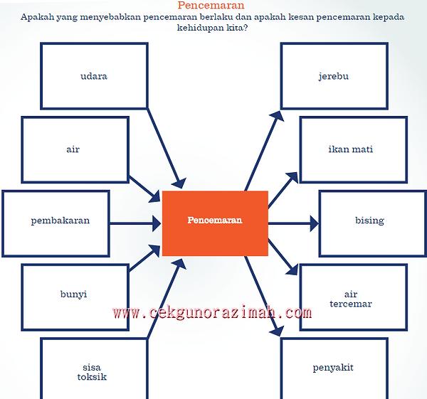 Pak 21 peta pelbagai alir literasi maklumat ccuart Gallery