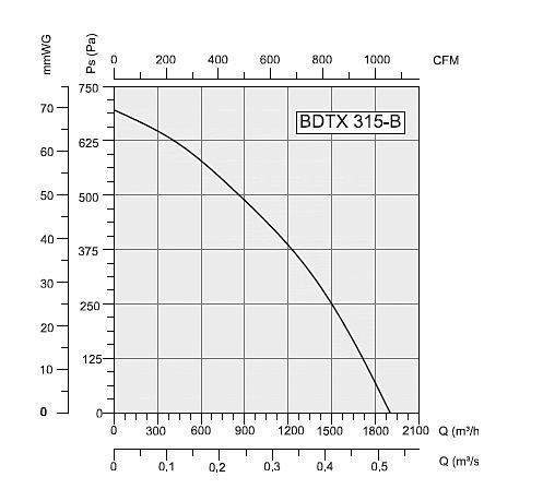 Аэродинамика Bahcivan BDTX 315 B