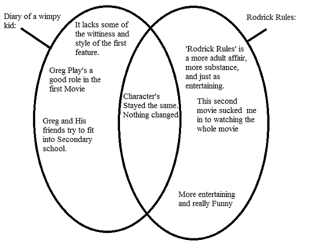 Diary Of A Wimpy Kid Venn Diagram
