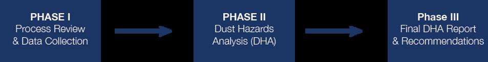 DHA-Phases Dust Hazards