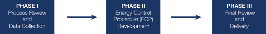 LOTO-Phases-Website.png