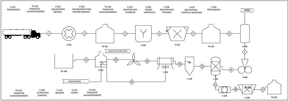 Diagramas ilustracin 2 diagrama de flujo de procesos de produccin de baldosas y vajillas ccuart Image collections