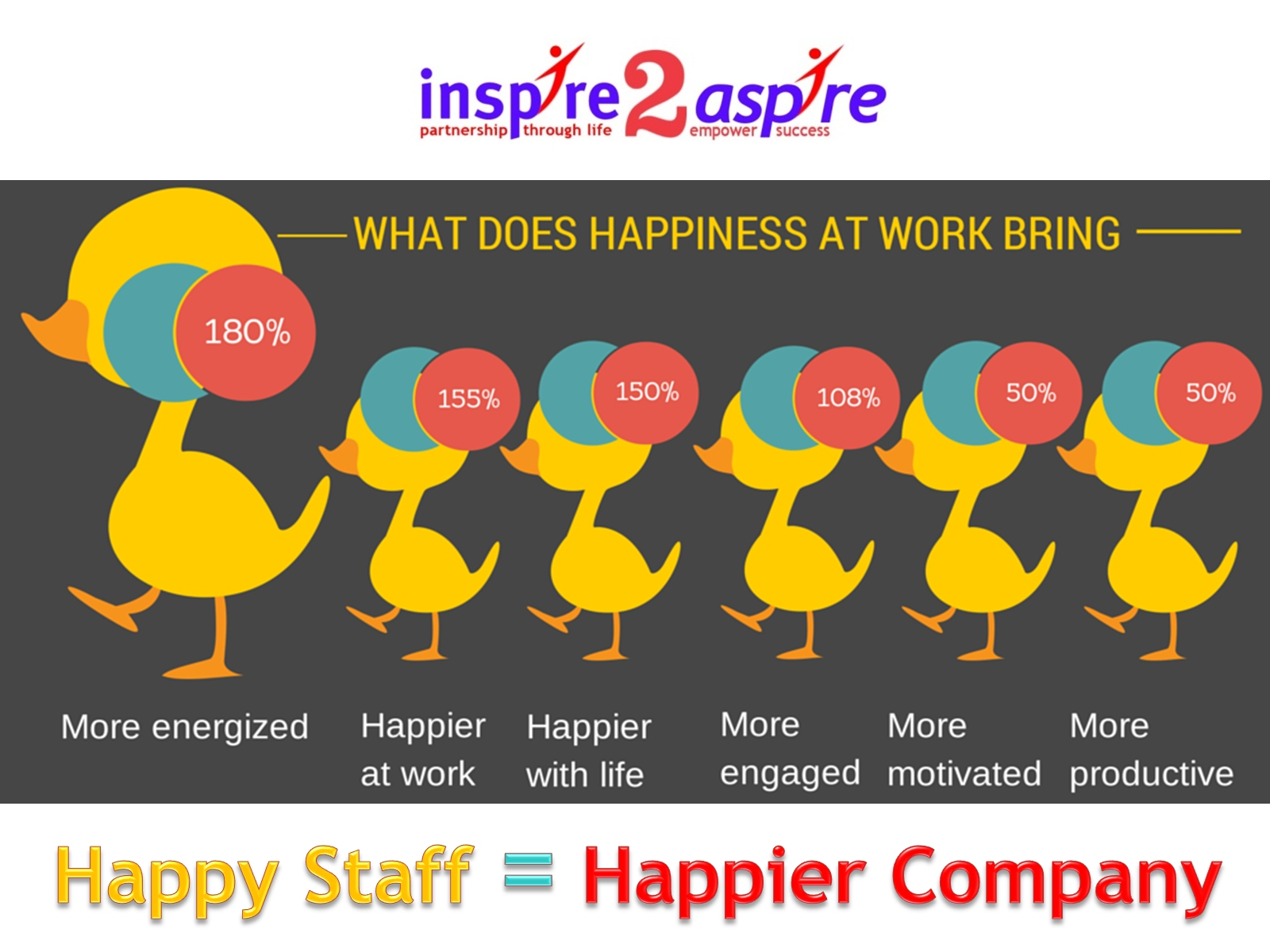 Happy Staff Happier Company