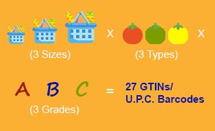 GTIN codes requirements