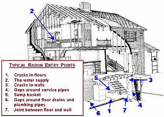 Typical Radon Entry Points.png