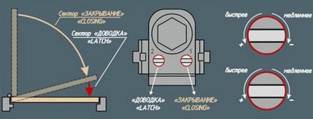 Как разобрать доводчик двери своими руками видео