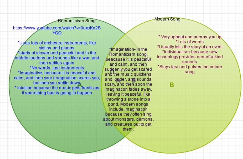 Comparison venn diagram yelomphonecompany comparison venn diagram ccuart Choice Image