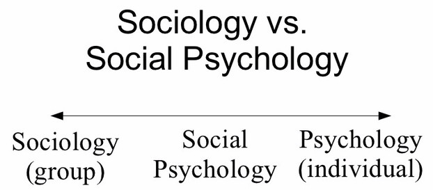 Is this psychology or sociology?