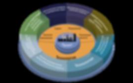 G.I. Dynamics - Services