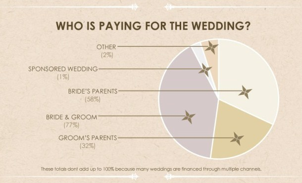 My Token Two Cents No Matter Who Is Paying For The Wedding Make Sure Your Invitation S Wording Reflects It