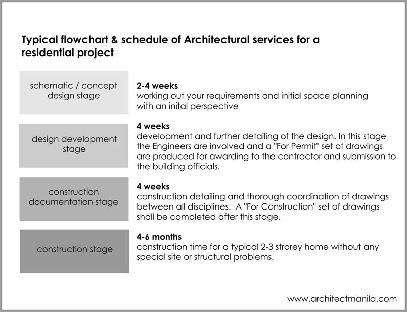 How long does it take to plan for build a house Architect Manila