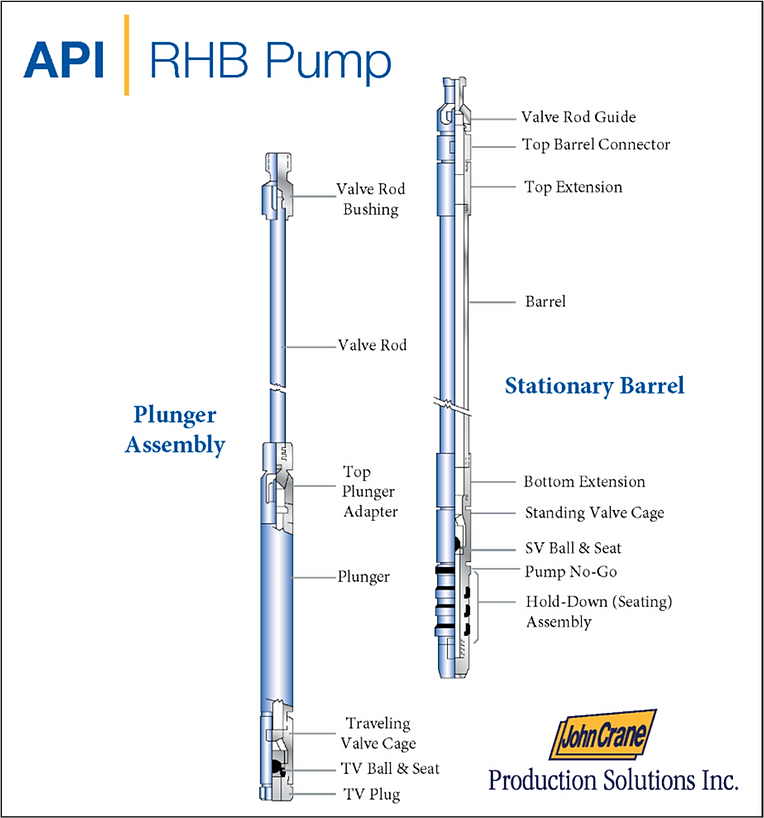 Rod Pump Schematic Rod Pump Components Rhb Pump