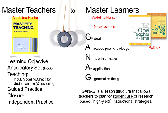 Above And Beyond The Core GANAG - Marzano lesson plan template