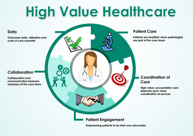 Value Based Healthcare and the Triple Aim | Path Report