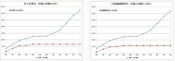 目標管理グラフ.jpg