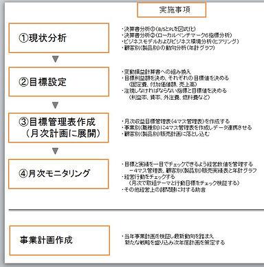コンサルティングフロー図.jpg