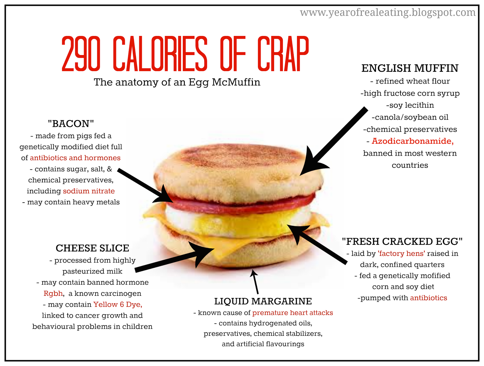 egg mcmuffin: just 290 calories (of crap) | a year of real eating