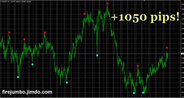Что такое индикаторы валютного рынка И как
