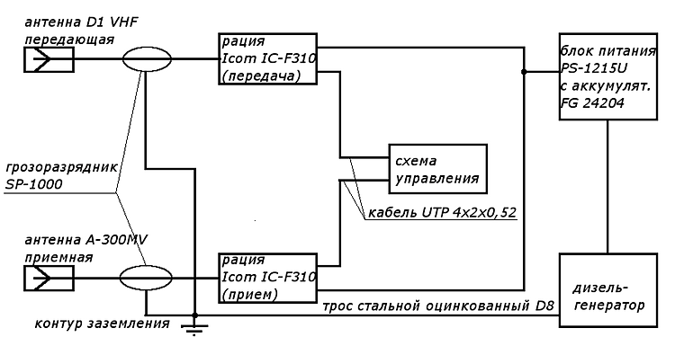 раций Icom IC-F310,